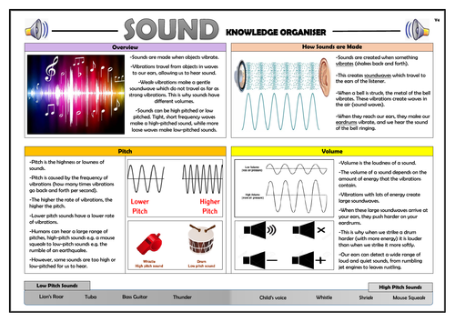 Year 4 Sound Knowledge Organiser!