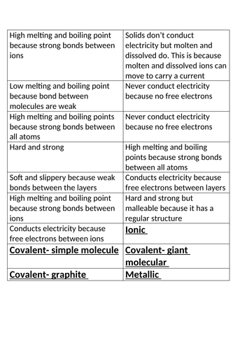 properties of different bonds card sort