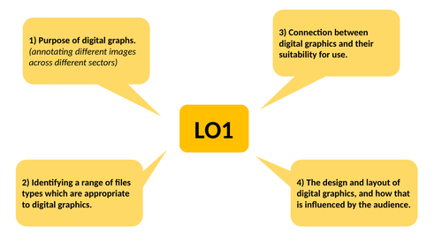 Unit R082 - Creating Digital Graphics