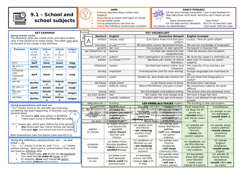 Knowledge Organiser (KO) for German GCSE AQA OUP Textbook 9.1 - School and school subjects