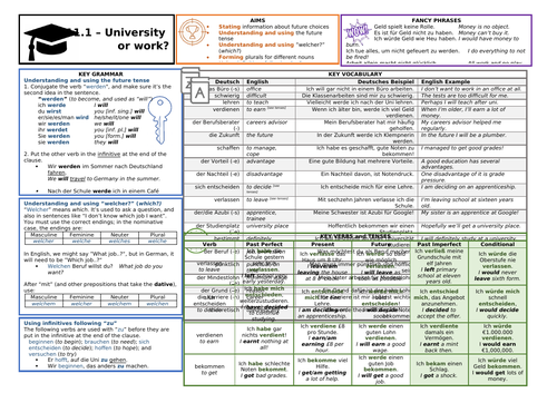 Knowledge Organiser (KO) for German GCSE AQA OUP Textbook 11.1 - University or Work?