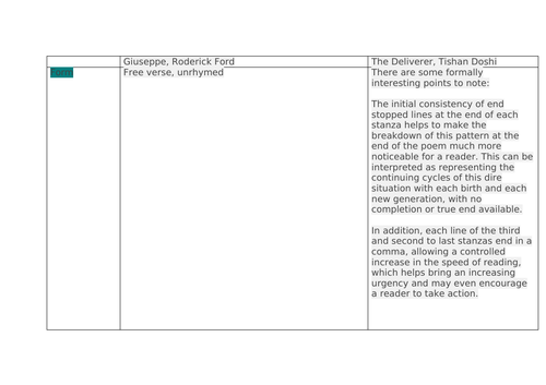 Giuseppe and The Deliverer | A-level Poetry comparison grid and annotated poem