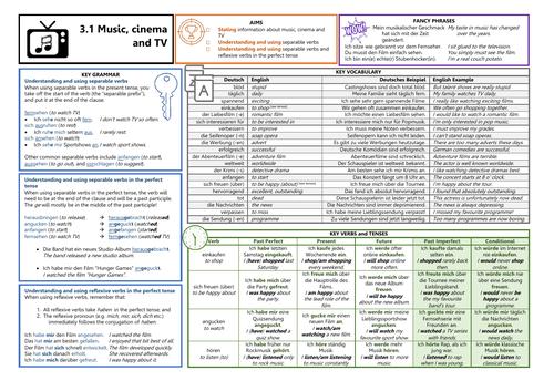 Knowledge Organiser (KO) for German GCSE AQA OUP Textbook 3.1 - Music, Cinema and TV