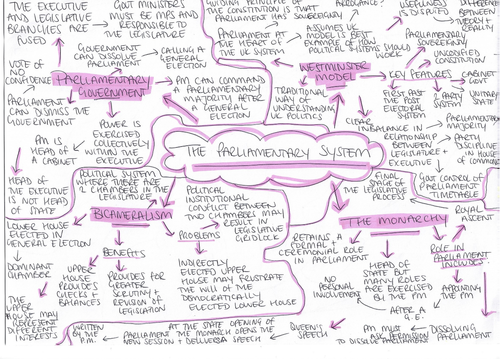 Parliamentary System Revision Notes