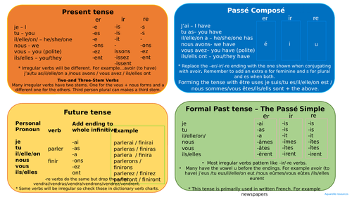 French Grammar reference cards