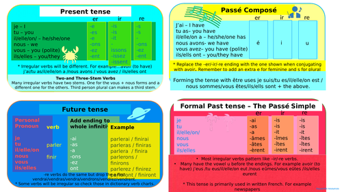 GCSE French Grammar revision cards and HD vivid classroom displays