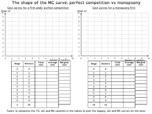 MC curve: perfect competition vs monopsony