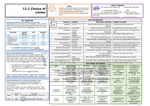 Knowledge Organiser (KO) for German GCSE AQA OUP Textbook 12.1 - Choice of Career