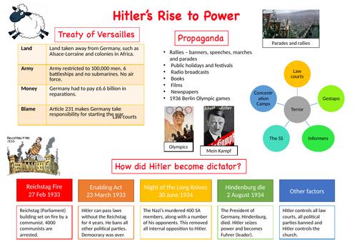 Rise of Hitler Knowledge Organiser
