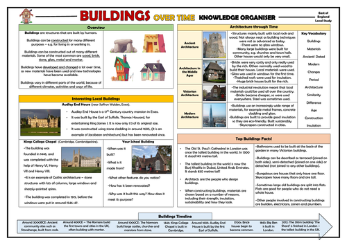 KS1 Buildings Over Time - Local Study - Knowledge Organiser!