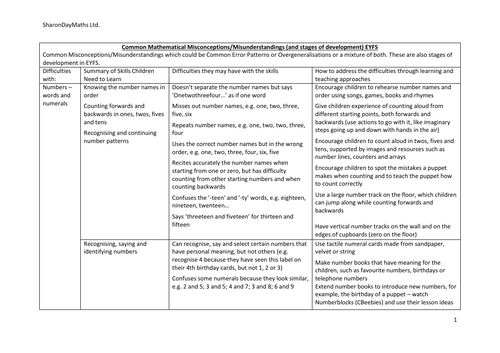 Misconceptions list - EYFS