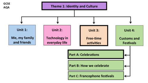 Customs and Festivals- Unit 4- GCSE French