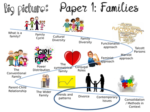 AQA Family- Trends and Patterns (16/18)