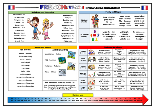 Year 4 French Knowledge Organiser!