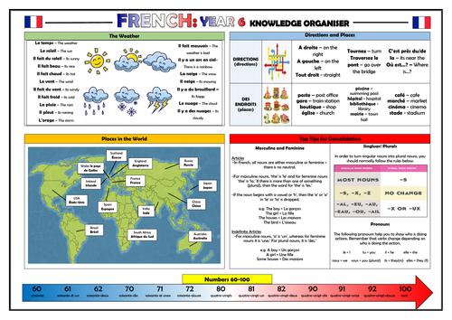 Year 6 French Knowledge Organiser!
