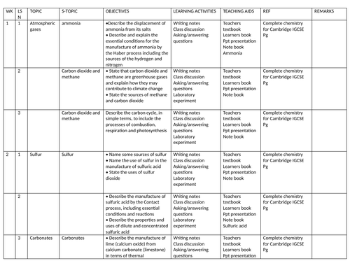Year 11 chemistry schemes of work for IGCSE Cambridge term 2