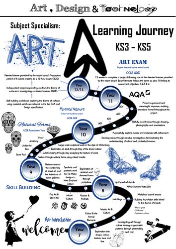 Art Learning Journey