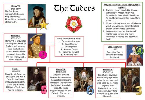 Tudors Knowledge Organiser