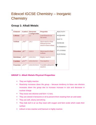 Edexcel IGCSE| Chemistry|Inorganic chemistry| Complete Revision Summary