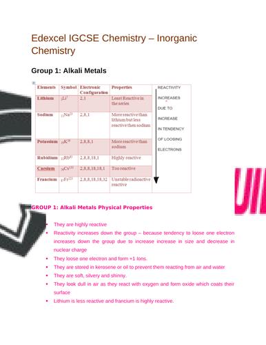Edexcel IGCSE |Chemistry| Inorganic Chemistry|Complete Revision Summary
