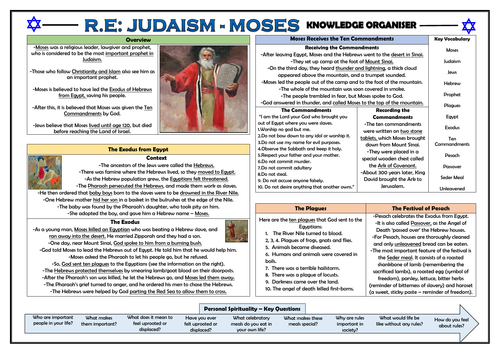Judaism - Moses - Knowledge Organiser!
