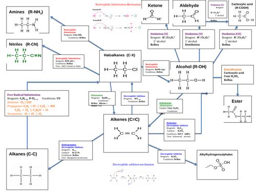 Year 12 organic mechanisms map
