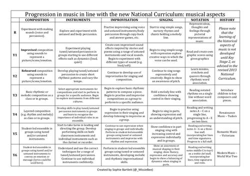 Progression in music (EYFS - Year 6)