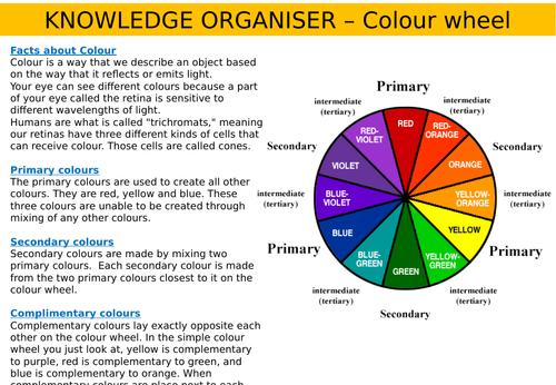 Knowledge organiser - Colour wheel