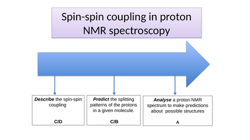 A Level Chemistry -High resolution Proton NMR