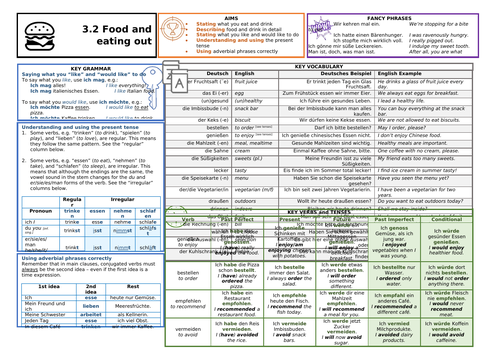 Knowledge Organiser (KO) for German GCSE AQA OUP Textbook 3.2 - Food and Eating Out