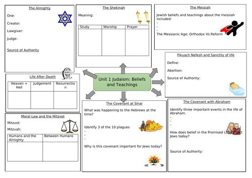 Judaism: Beliefs and Teachings