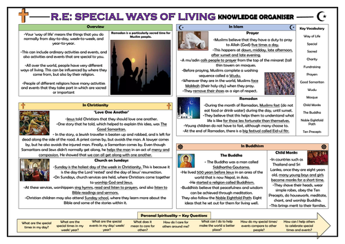 RE - Special Ways of Living Knowledge Organiser!