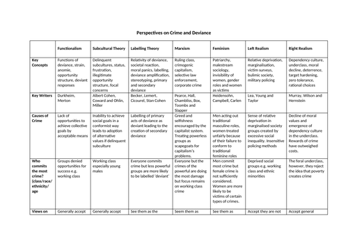 A-level Sociology Crime and Deviance Summary Table