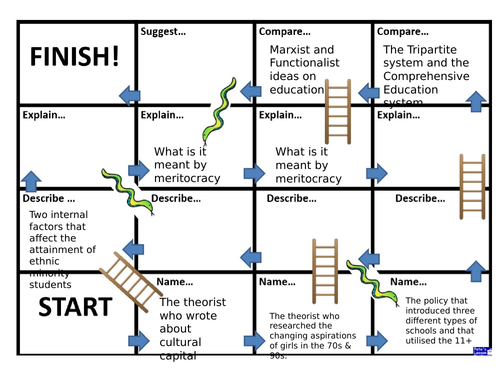 A-level Sociology - Snakes and Ladders Game - Education
