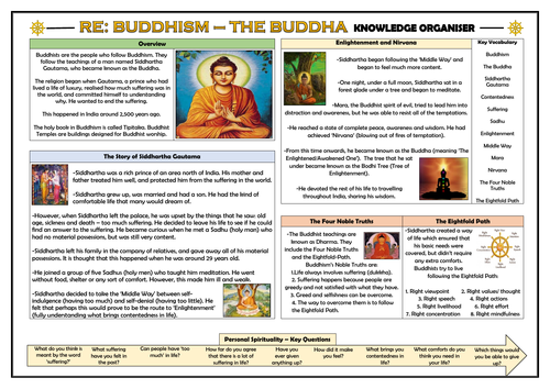 RE - The Buddha Knowledge Organiser!