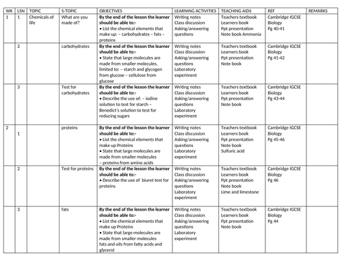 Year 10 Biology Schemes Of work Cambridge IGCSE