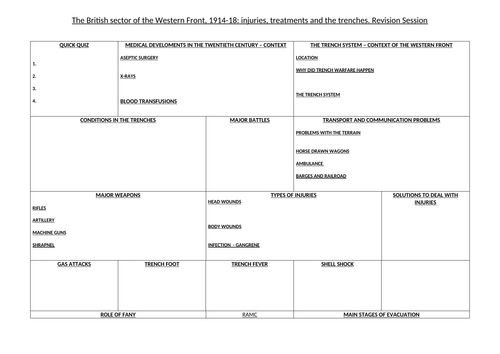 GCSE 9-1 Edexcel Paper 1 British Sector of the Western Front 1914-18 Revision PowerPoint, exam ques