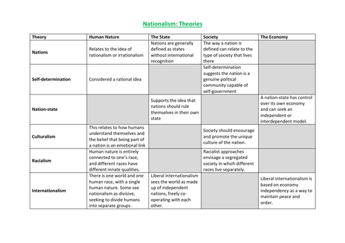 Nationalism Theories & Types: Human Nature, The State, Society, The Economy