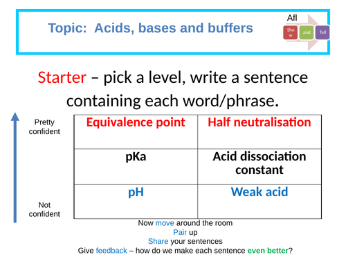 Determining the pKa of aspirin:  Required practical