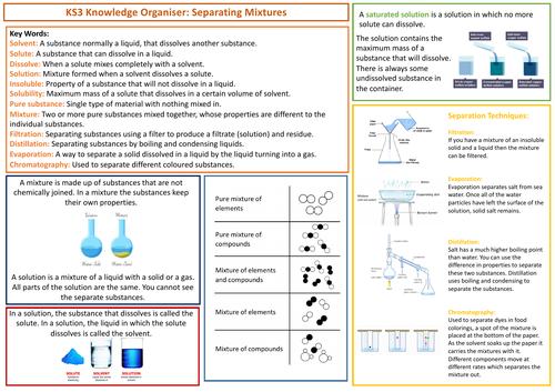 KS3 AQA Science Knowledge Organiser - Separating Mixtures