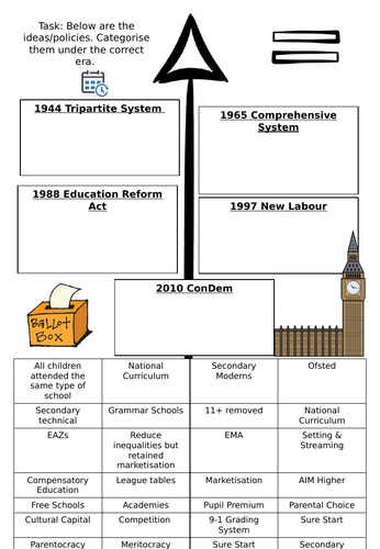 Sociology - Educational Policies Revision Timeline
