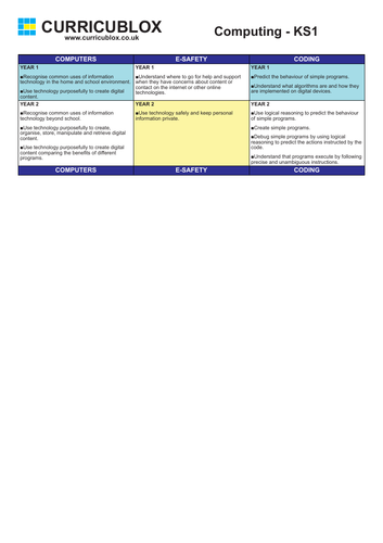 Computing Whole School Progression Overview