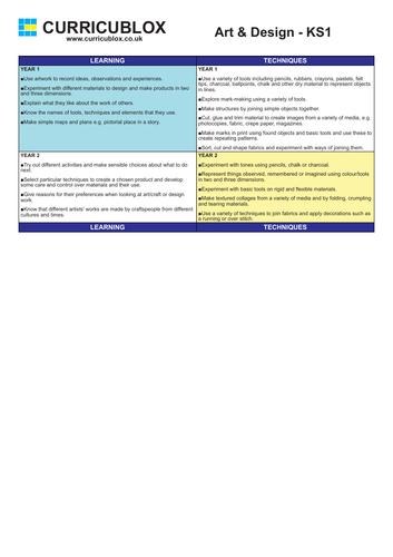 Art Curriculum Overview KS1-KS2