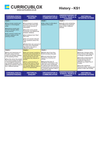 History Curriculum Overview KS1-KS2