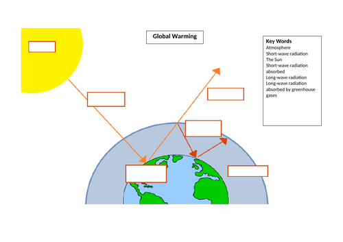 Global Warming Support Diagram