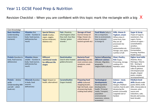 Eduqas GCSE Food Prep & Nutrition revision grid
