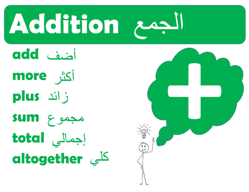 Maths Operations Poster with Arabic Translation