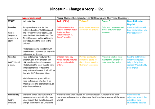 KS1 Dinosaur English Planning (predicting what happens next)
