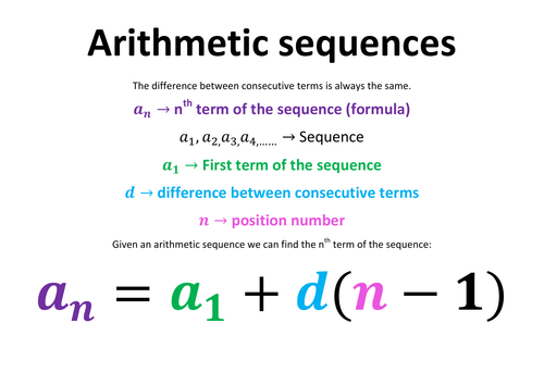 Arithmetic Sequences Poster