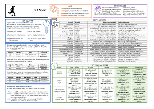 Knowledge Organiser (KO) for German GCSE AQA OUP Textbook 3.3 - Sport